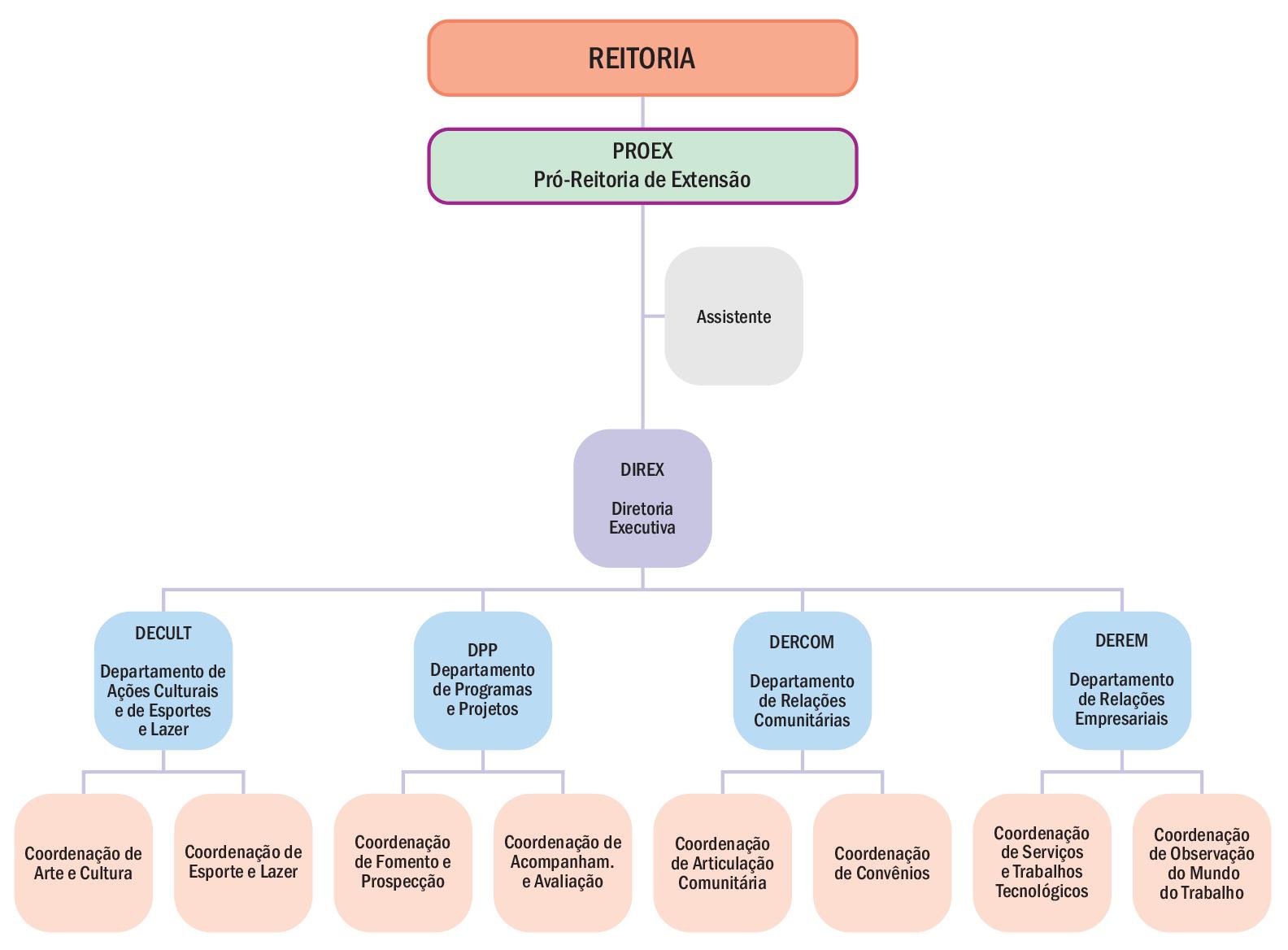 Pró-reitoria de Extensão
