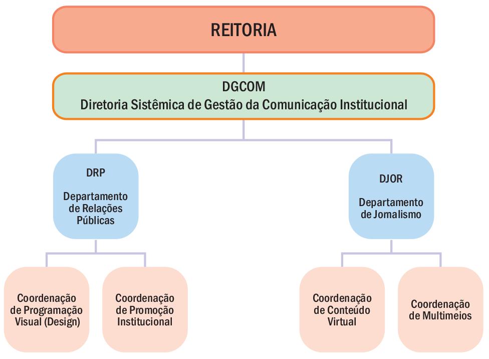 Diretoria Sistêmica de Gestão da Comunicação Institucional