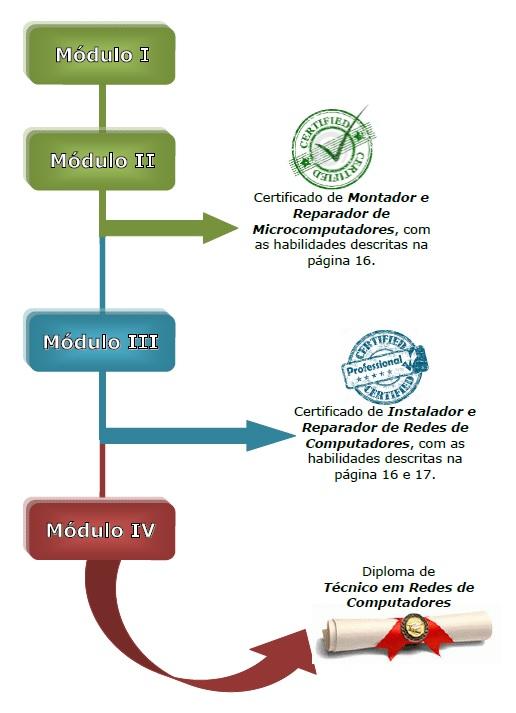 Itinerário Formativo do curso de Redes