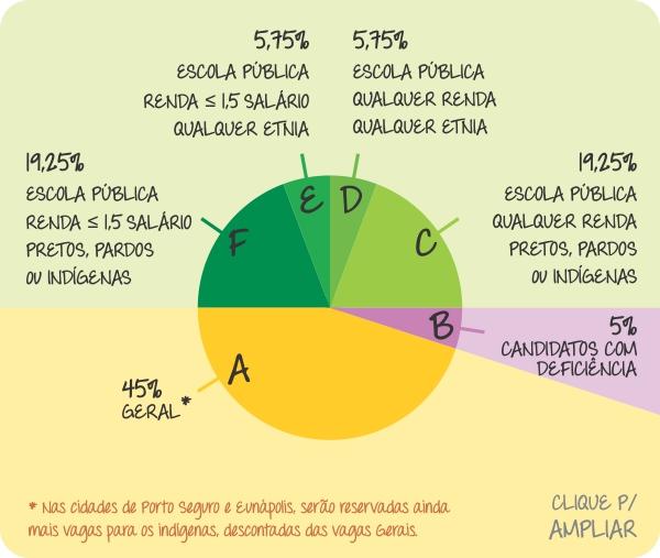 distribuicao de vagas-2014