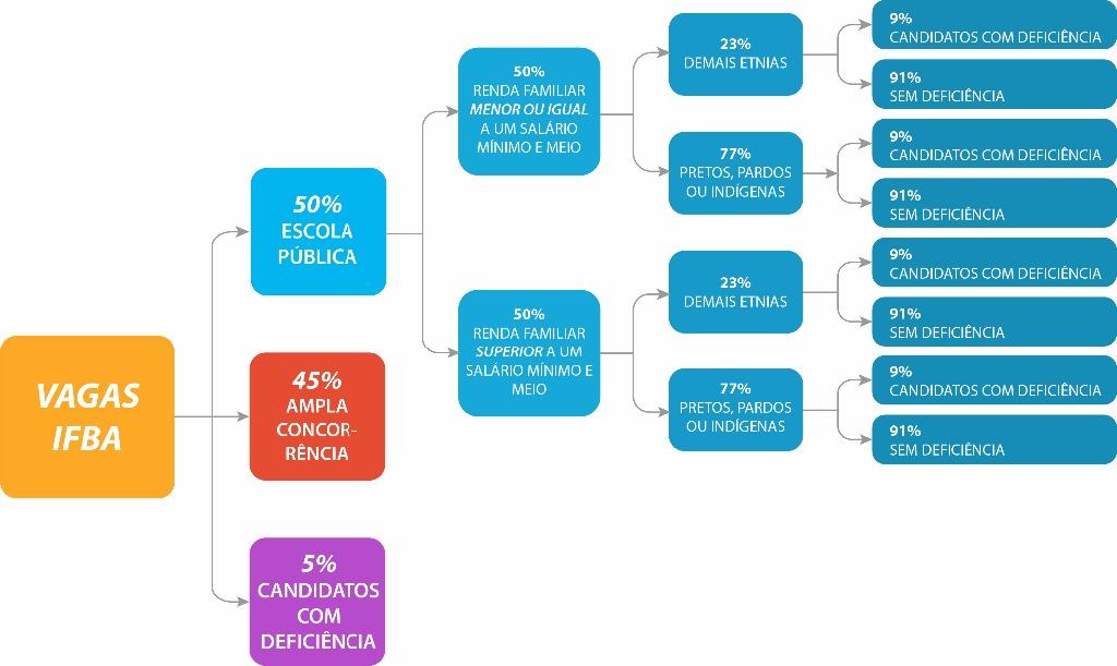 Confira na imagem abaixo a distribuição de vagas
